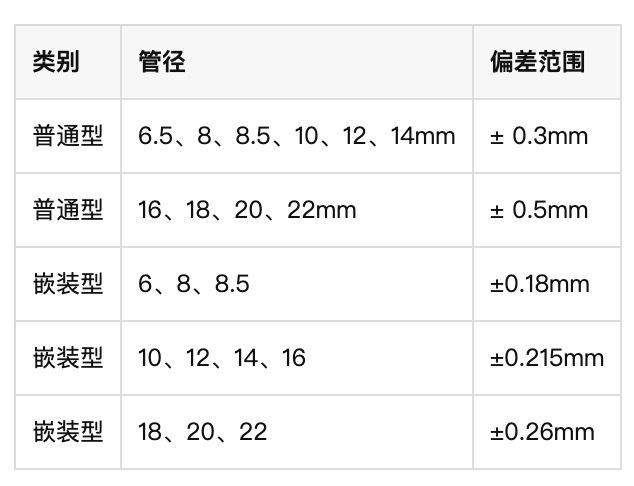 电热管管径尺寸偏差规定